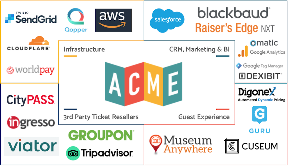 ACME-Ticketing-Partners-Sep2020